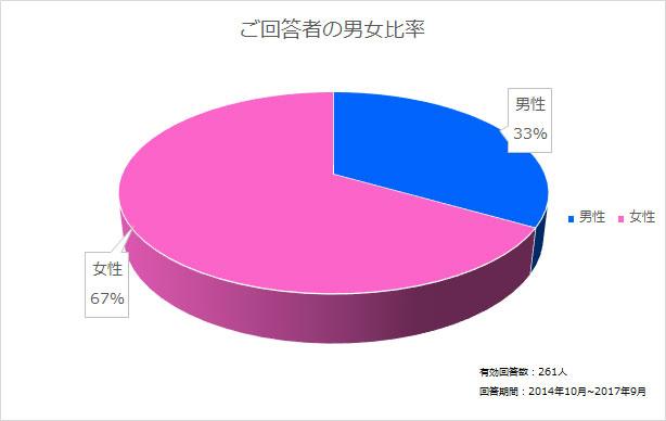 ご回答者様の男女比率グラフ